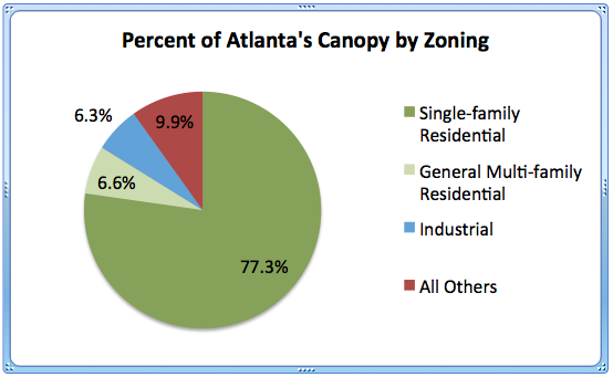 Canopy % - by Zone