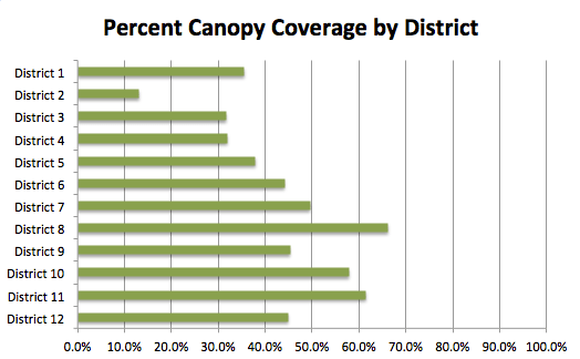 Percent canopy Coverage by District