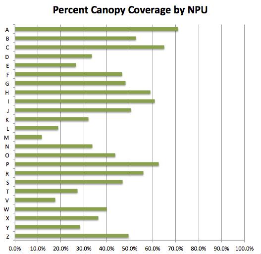 Percent Canopy Coverage by NPU