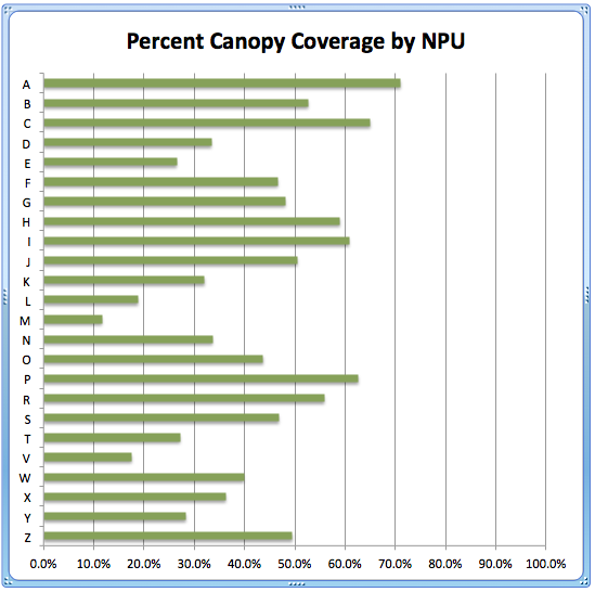 Percent Canopy Coverage by NPU